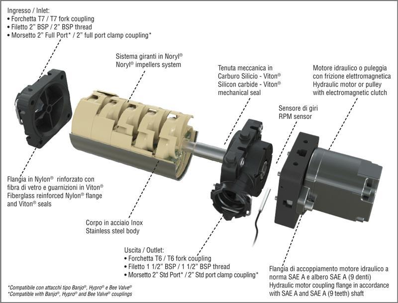 Multi Stage Hydraulic Pump (14 5 Hydraulic Motor)